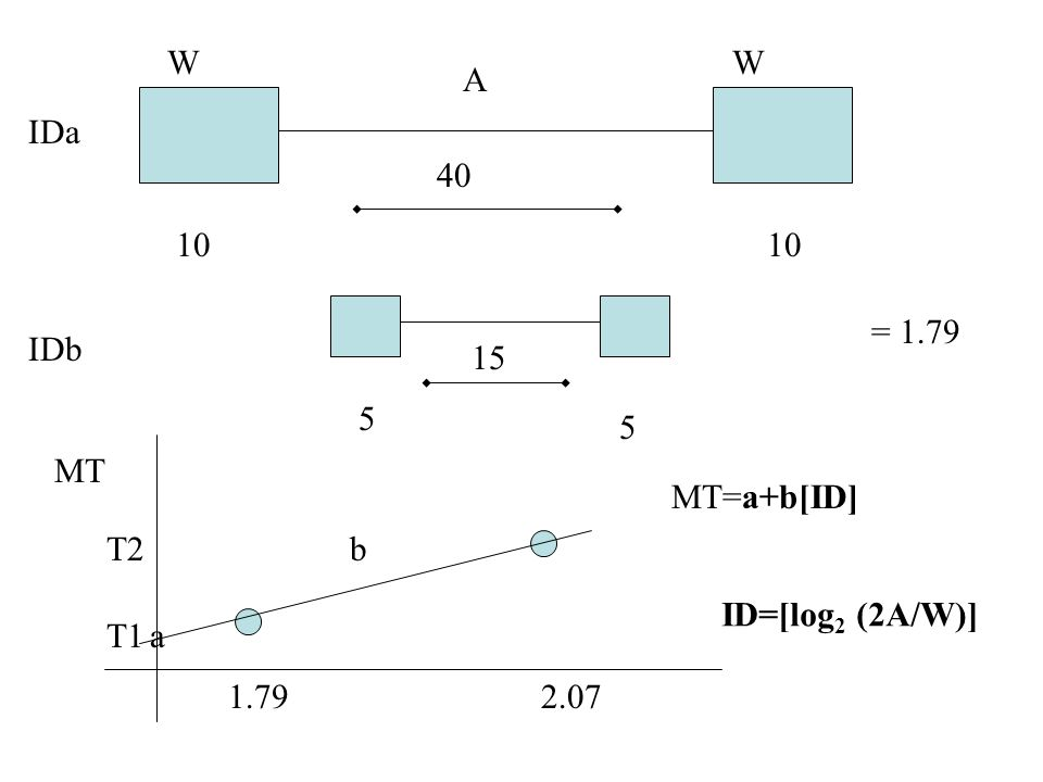 10 40 5 15 IDa IDb = 1.79 1.79 2.07 MT a b T1 T2 MT=a+b[ID] ID=[log2 (2A/W)] A W